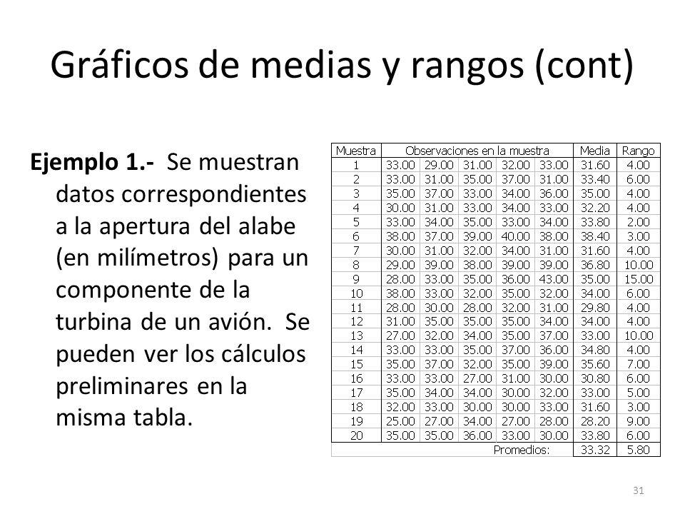 31 Gráficos de medias y rangos (cont) Ejemplo 1.- Se muestran datos correspondientes a la apertura del alabe (en milímetros) para un componente de la