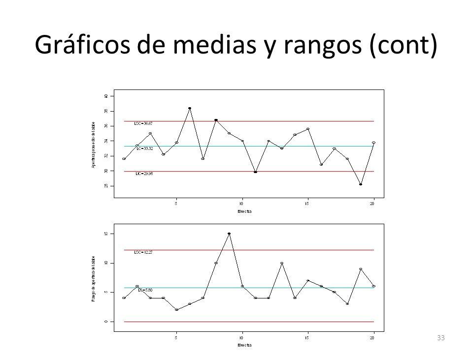 33 Gráficos de medias y rangos (cont)