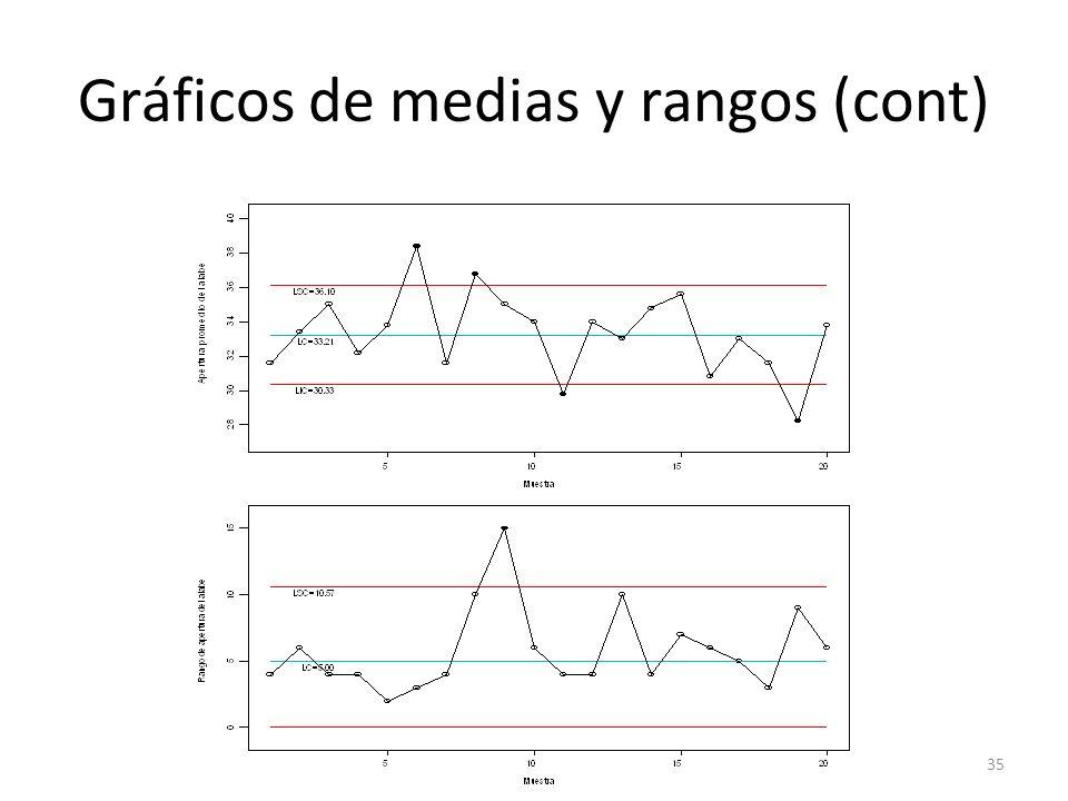 35 Gráficos de medias y rangos (cont)