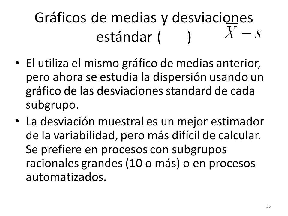 36 Gráficos de medias y desviaciones estándar ( ) El utiliza el mismo gráfico de medias anterior, pero ahora se estudia la dispersión usando un gráfic