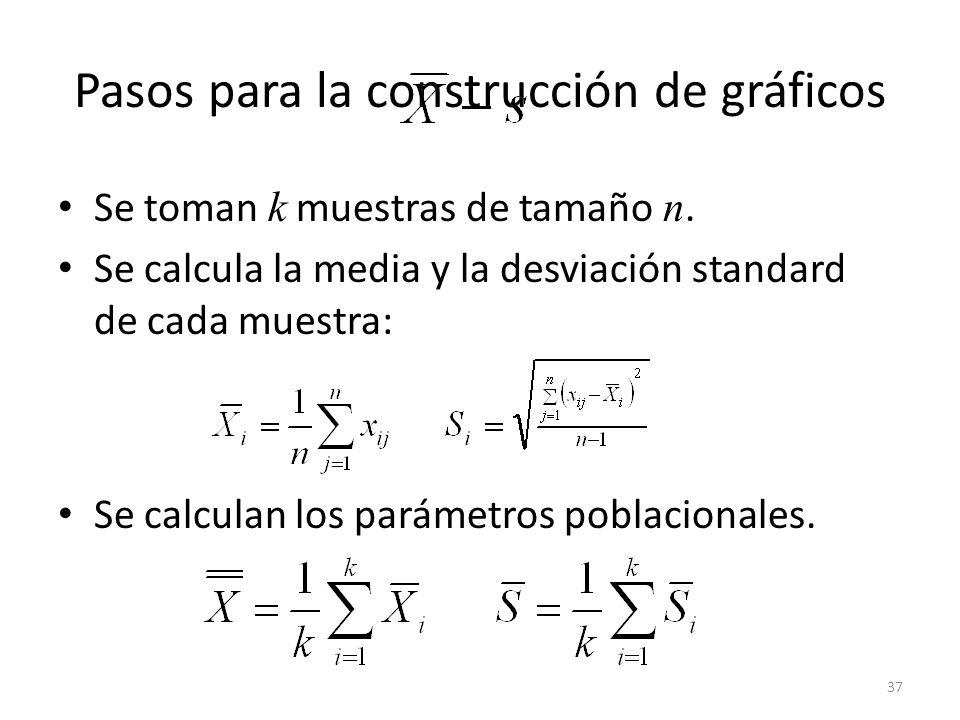 37 Pasos para la construcción de gráficos Se toman k muestras de tamaño n. Se calcula la media y la desviación standard de cada muestra: Se calculan l
