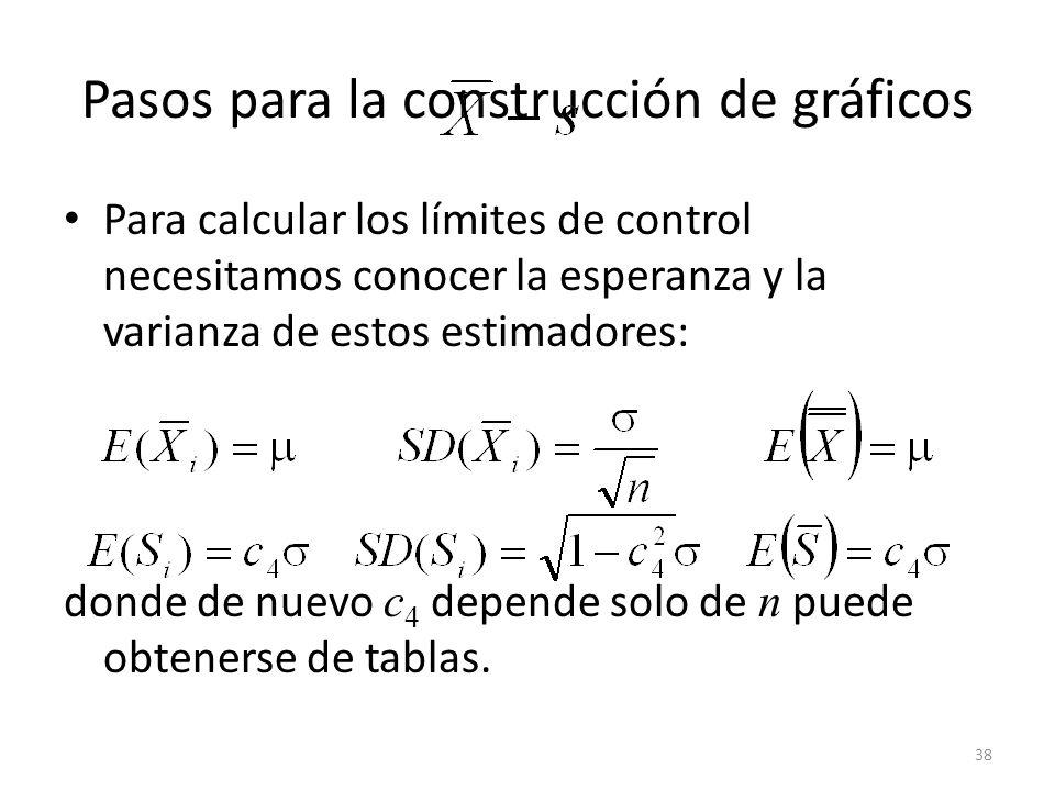 38 Pasos para la construcción de gráficos Para calcular los límites de control necesitamos conocer la esperanza y la varianza de estos estimadores: do