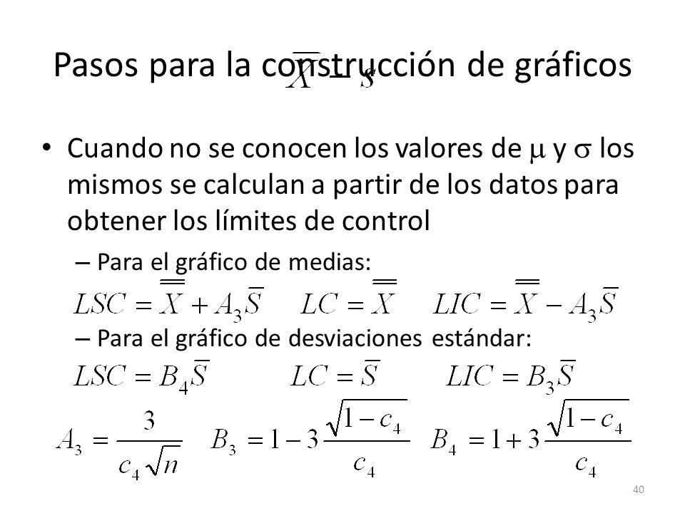 40 Pasos para la construcción de gráficos Cuando no se conocen los valores de y los mismos se calculan a partir de los datos para obtener los límites