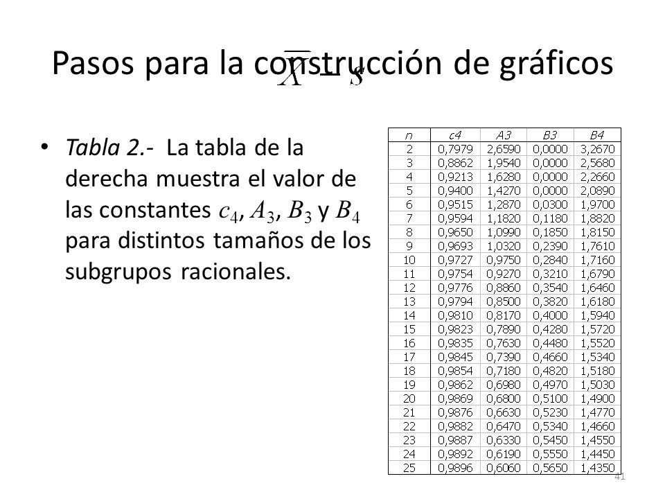 41 Pasos para la construcción de gráficos Tabla 2.- La tabla de la derecha muestra el valor de las constantes c 4, A 3, B 3 y B 4 para distintos tamañ