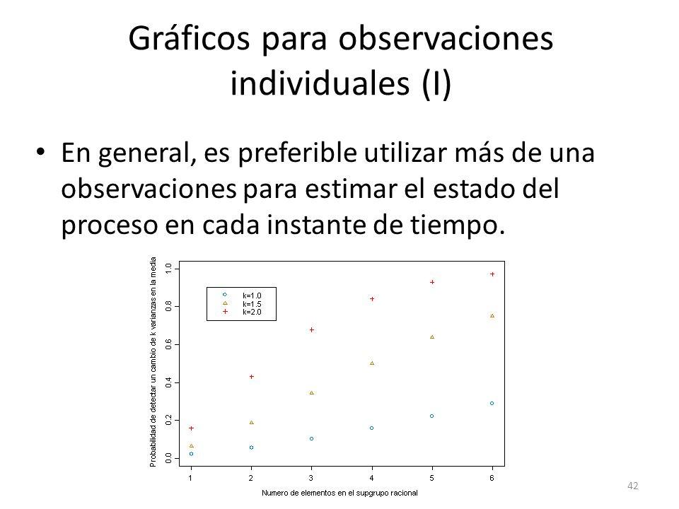42 Gráficos para observaciones individuales (I) En general, es preferible utilizar más de una observaciones para estimar el estado del proceso en cada