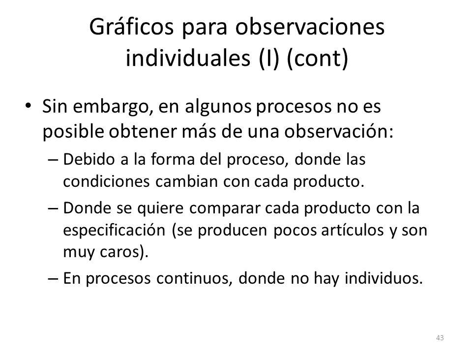 43 Gráficos para observaciones individuales (I) (cont) Sin embargo, en algunos procesos no es posible obtener más de una observación: – Debido a la fo