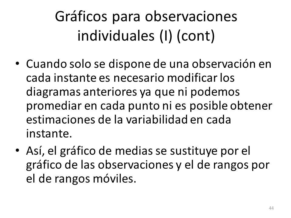 44 Gráficos para observaciones individuales (I) (cont) Cuando solo se dispone de una observación en cada instante es necesario modificar los diagramas