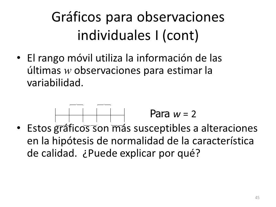 45 Gráficos para observaciones individuales I (cont) El rango móvil utiliza la información de las últimas w observaciones para estimar la variabilidad