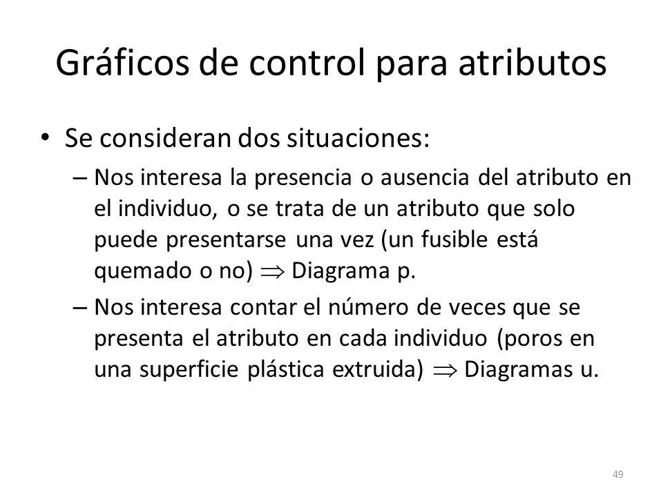 49 Gráficos de control para atributos Se consideran dos situaciones: – Nos interesa la presencia o ausencia del atributo en el individuo, o se trata d