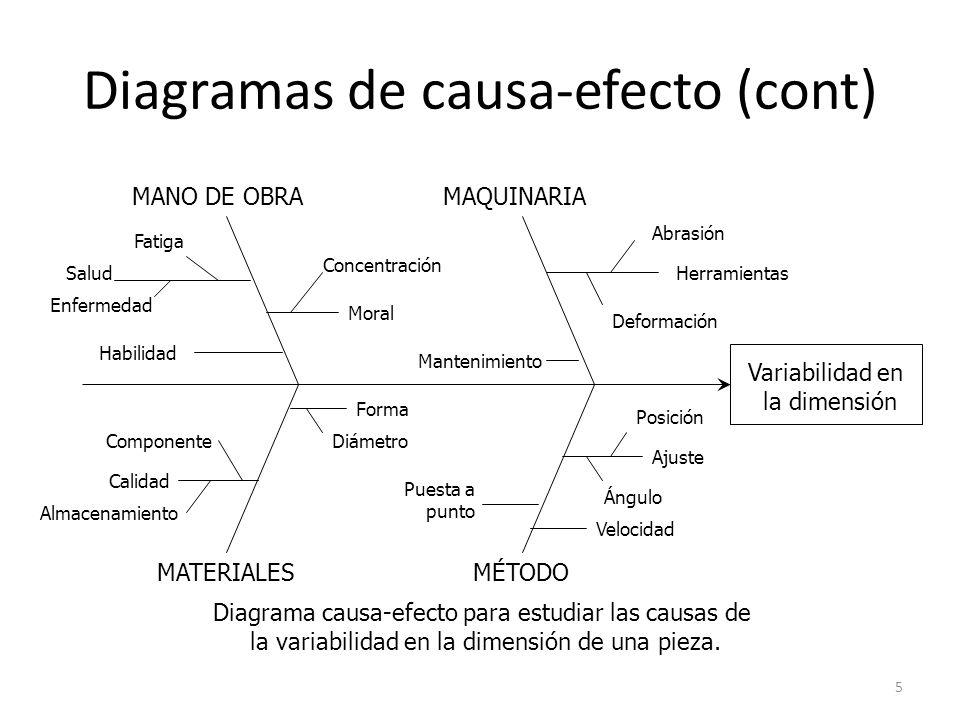 5 Diagramas de causa-efecto (cont) Variabilidad en la dimensión MANO DE OBRA Moral Concentración Habilidad Fatiga Enfermedad Salud MAQUINARIA Abrasión