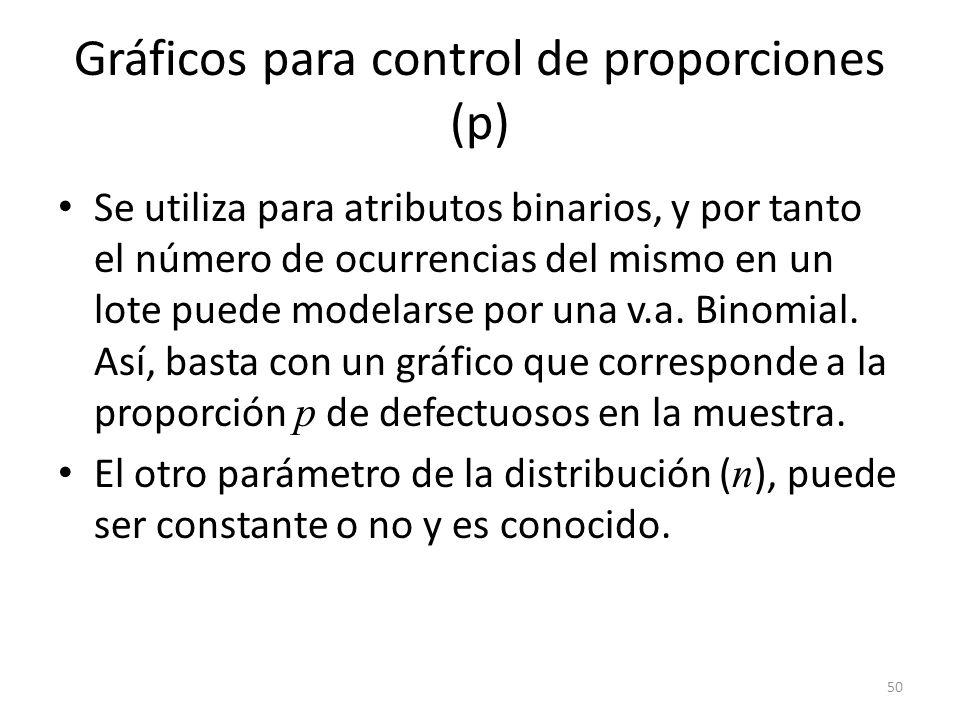50 Gráficos para control de proporciones (p) Se utiliza para atributos binarios, y por tanto el número de ocurrencias del mismo en un lote puede model