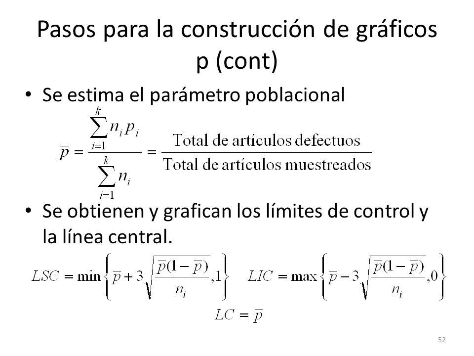 52 Pasos para la construcción de gráficos p (cont) Se estima el parámetro poblacional Se obtienen y grafican los límites de control y la línea central