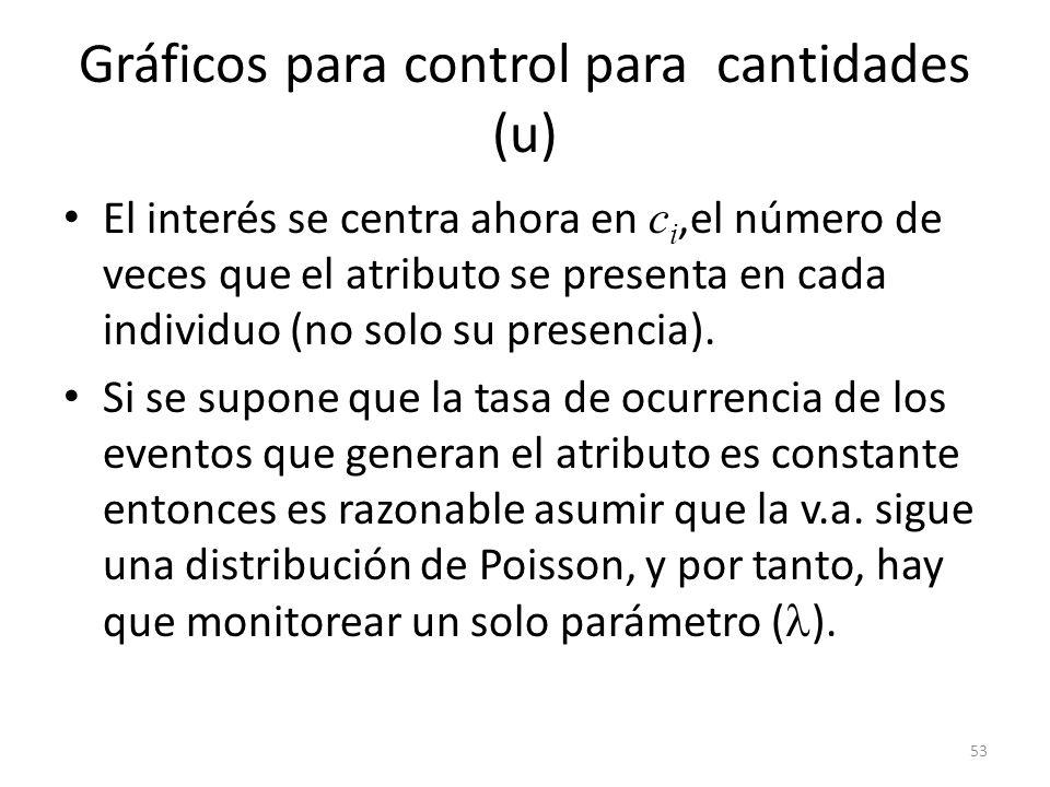 53 Gráficos para control para cantidades (u) El interés se centra ahora en c i,el número de veces que el atributo se presenta en cada individuo (no so