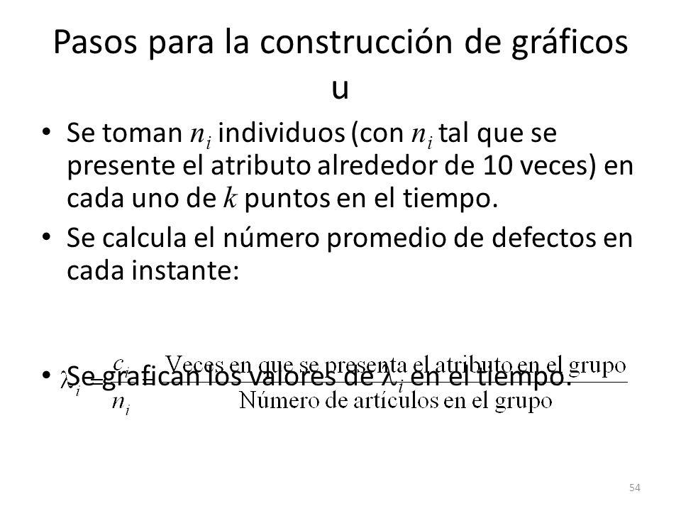 54 Pasos para la construcción de gráficos u Se toman n i individuos (con n i tal que se presente el atributo alrededor de 10 veces) en cada uno de k p