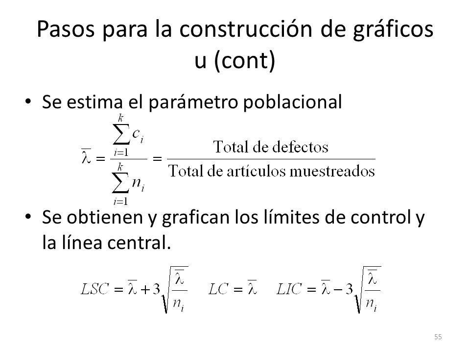 55 Pasos para la construcción de gráficos u (cont) Se estima el parámetro poblacional Se obtienen y grafican los límites de control y la línea central