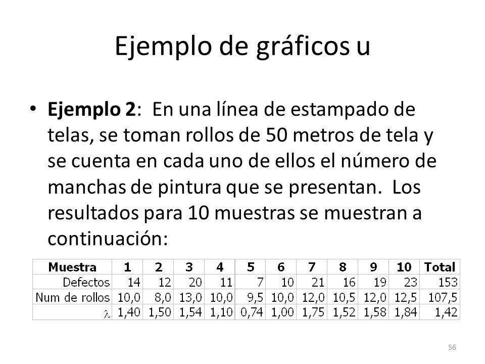 56 Ejemplo de gráficos u Ejemplo 2: En una línea de estampado de telas, se toman rollos de 50 metros de tela y se cuenta en cada uno de ellos el númer