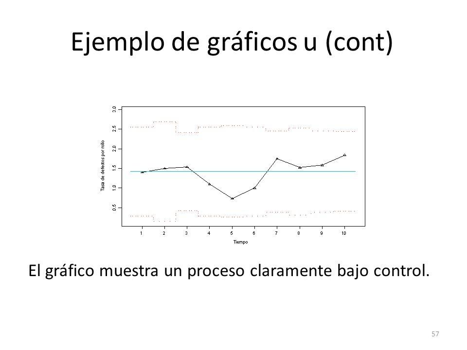 57 Ejemplo de gráficos u (cont) El gráfico muestra un proceso claramente bajo control.