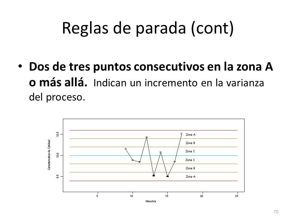 70 Reglas de parada (cont) Dos de tres puntos consecutivos en la zona A o más allá. Indican un incremento en la varianza del proceso.