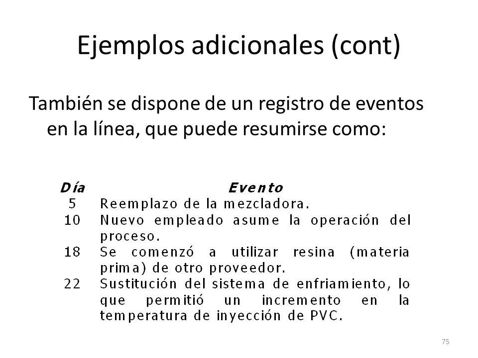75 Ejemplos adicionales (cont) También se dispone de un registro de eventos en la línea, que puede resumirse como: