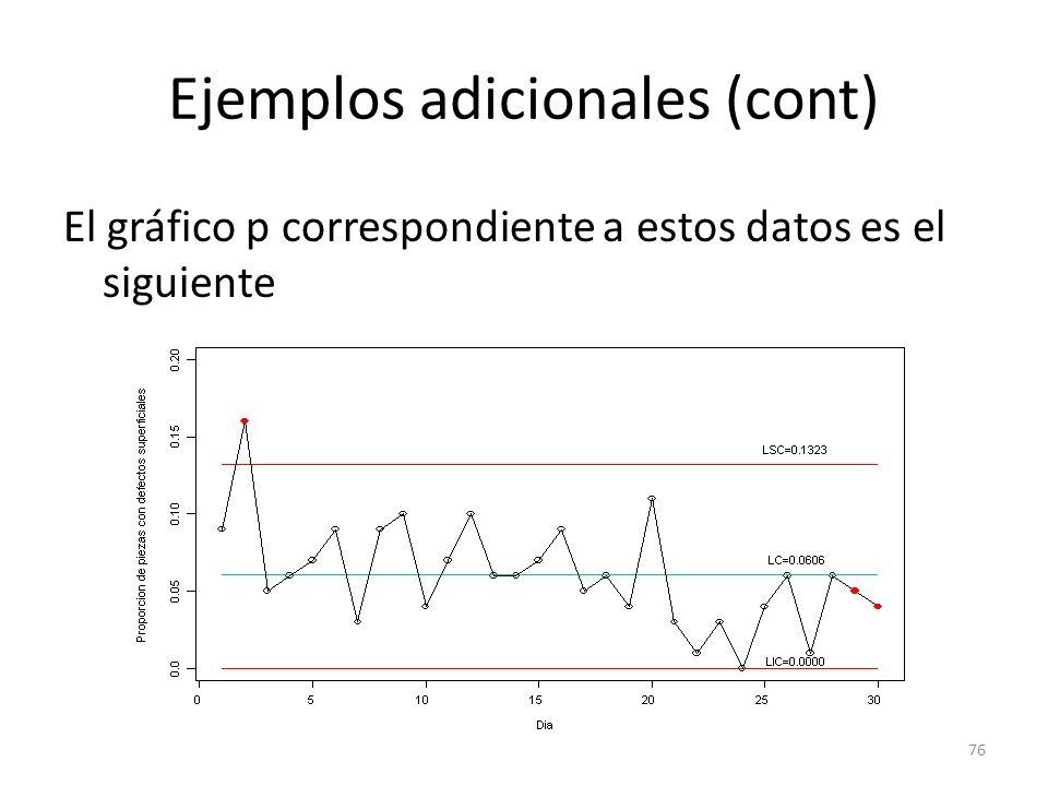 76 Ejemplos adicionales (cont) El gráfico p correspondiente a estos datos es el siguiente