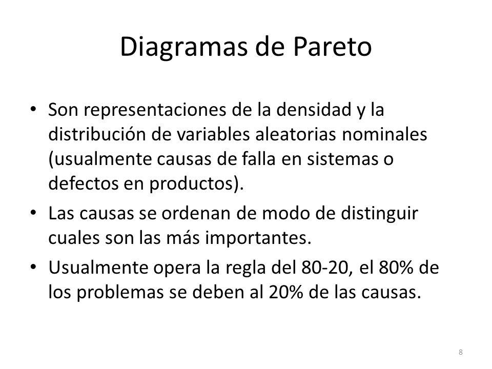 8 Diagramas de Pareto Son representaciones de la densidad y la distribución de variables aleatorias nominales (usualmente causas de falla en sistemas