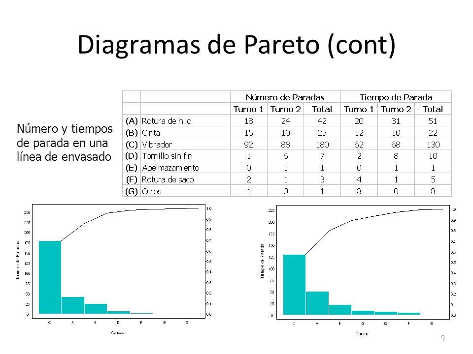 9 Diagramas de Pareto (cont) Número y tiempos de parada en una línea de envasado