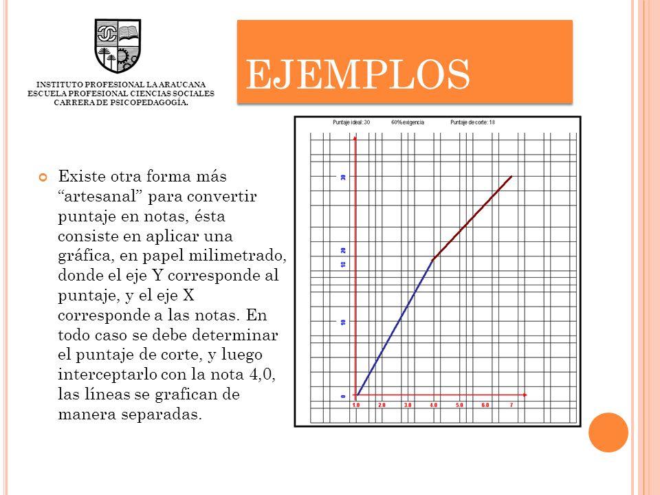 EJEMPLOS Existe otra forma más artesanal para convertir puntaje en notas, ésta consiste en aplicar una gráfica, en papel milimetrado, donde el eje Y c
