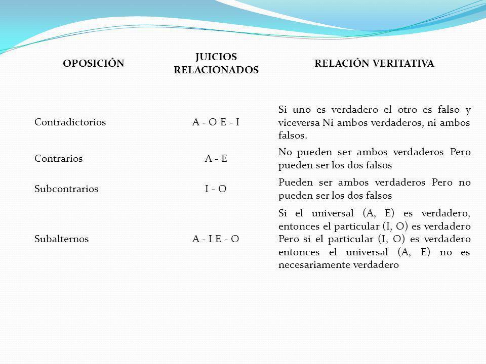 OPOSICIÓN JUICIOS RELACIONADOS RELACIÓN VERITATIVA ContradictoriosA - O E - I Si uno es verdadero el otro es falso y viceversa Ni ambos verdaderos, ni