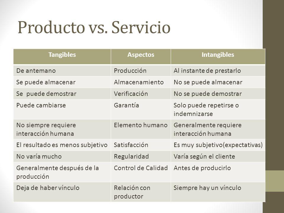Producto vs. Servicio TangiblesAspectosIntangibles De antemanoProducciónAl instante de prestarlo Se puede almacenarAlmacenamientoNo se puede almacenar