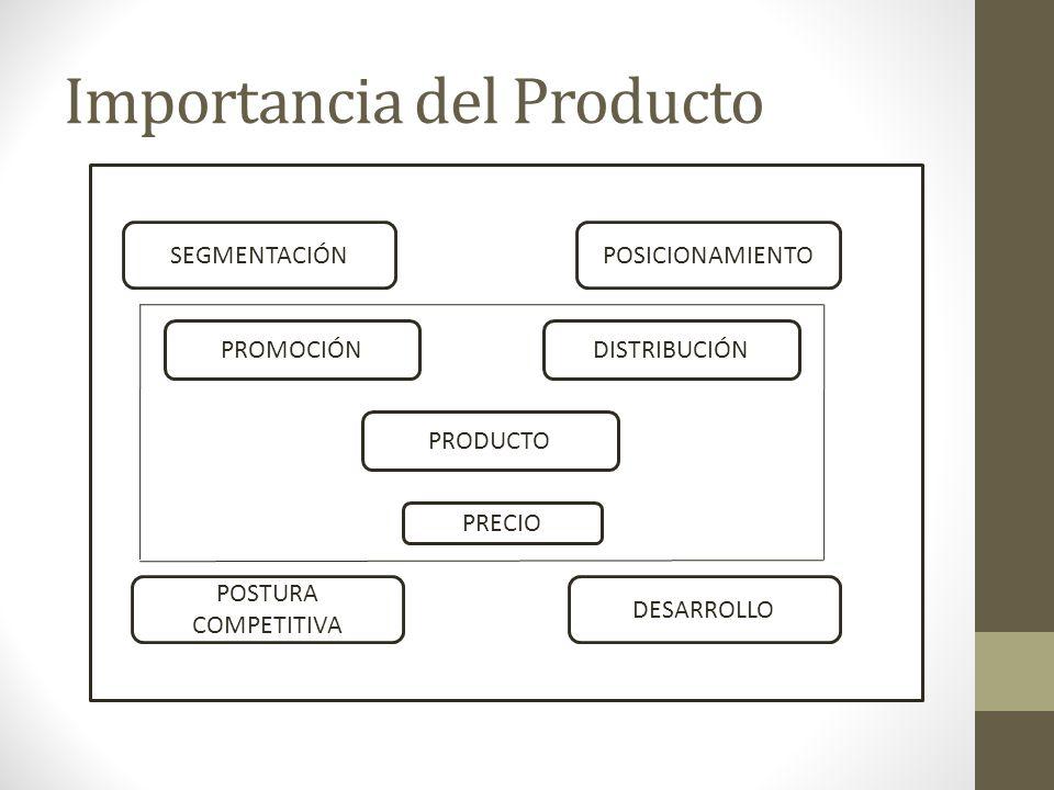 Niveles de Producto BÁSICO REAL AUMENTADO