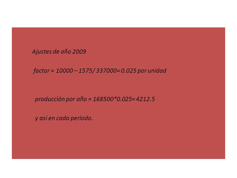 Ajustes de año 2009 factor = 10000 – 1575/ 337000= 0.025 por unidad producción por año = 168500*0.025= 4212.5 y así en cada periodo.