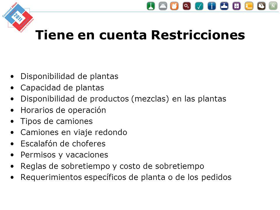 Tiene en cuenta Restricciones Disponibilidad de plantas Capacidad de plantas Disponibilidad de productos (mezclas) en las plantas Horarios de operació