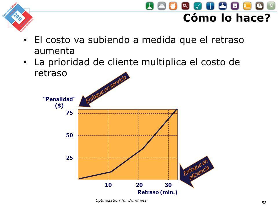 Optimization for Dummies 53 Retraso (min.) 20 10 30 Penalidad ($) 50 75 25 Enfoque en servicio Enfoque en eficiencia El costo va subiendo a medida que