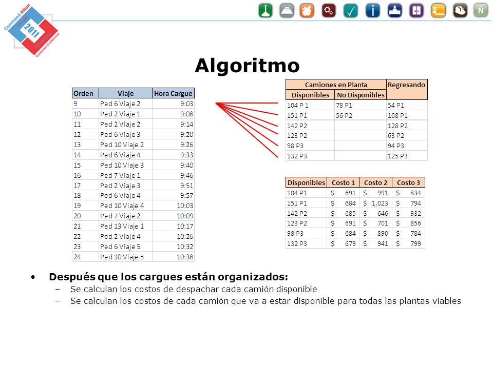 Algoritmo Después que los cargues están organizados: –Se calculan los costos de despachar cada camión disponible –Se calculan los costos de cada camió