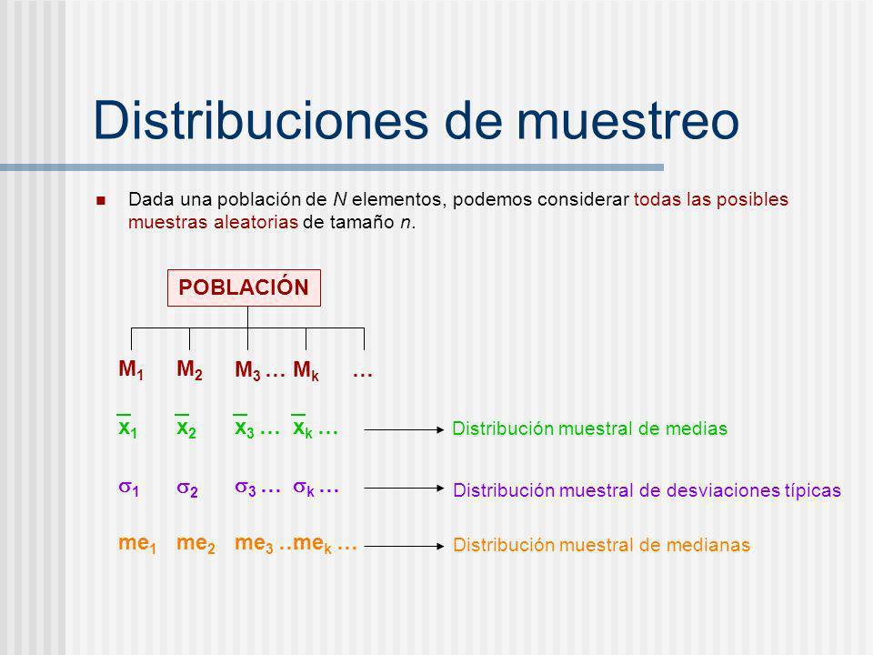 Distribuciones de muestreo Dada una población de N elementos, podemos considerar todas las posibles muestras aleatorias de tamaño n. POBLACIÓN M1M1 M2