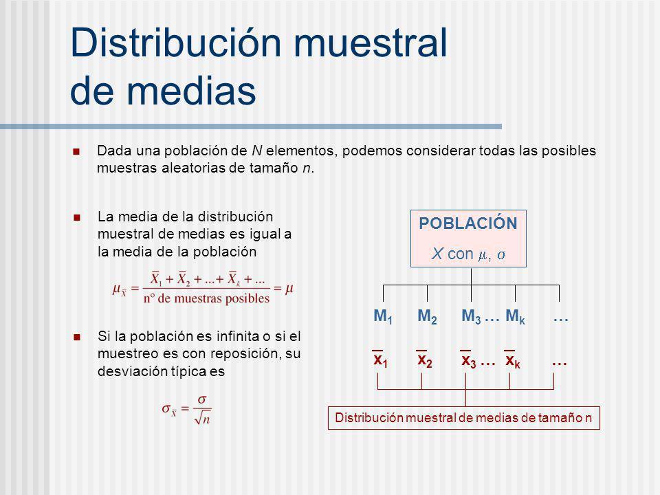 Distribución muestral de medias Dada una población de N elementos, podemos considerar todas las posibles muestras aleatorias de tamaño n. POBLACIÓN X