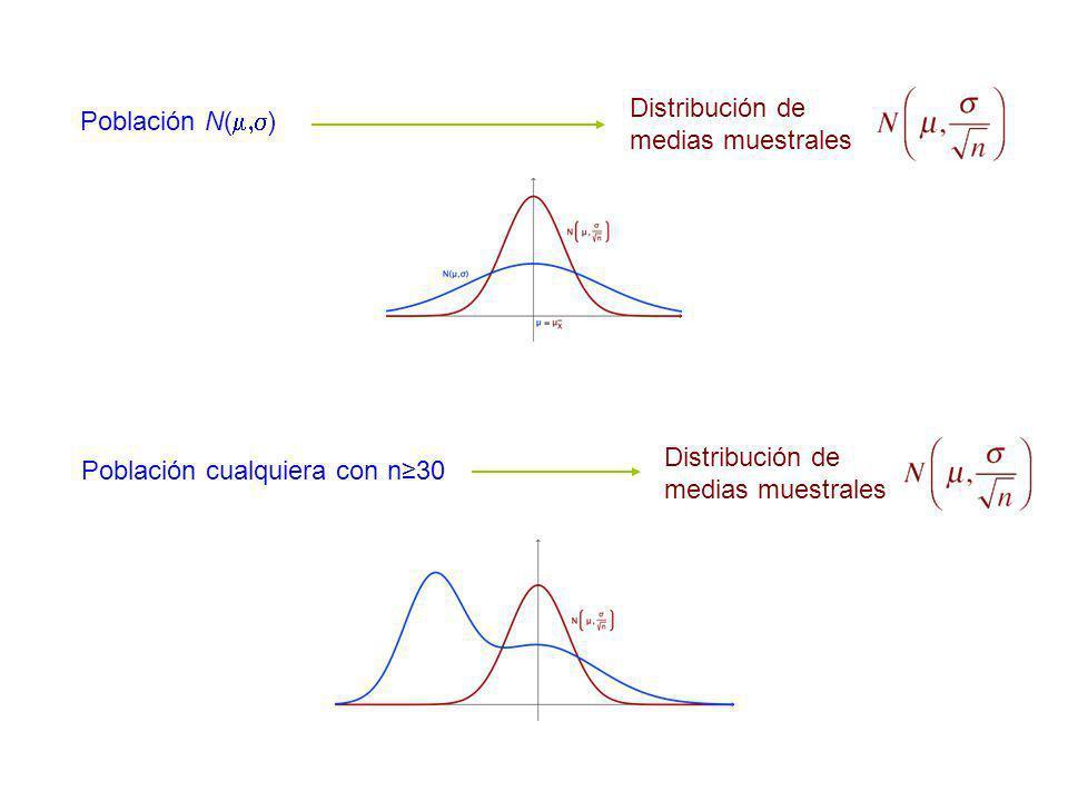 Población N( ) Población cualquiera con n30 Distribución de medias muestrales