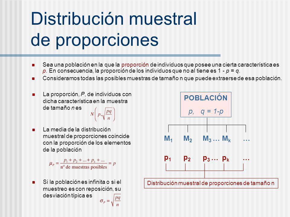 Distribución muestral de proporciones Sea una población en la que la proporción de individuos que posee una cierta característica es p. En consecuenci