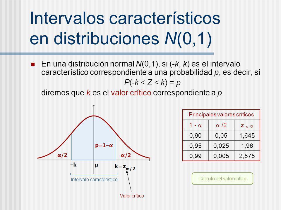 Intervalos característicos en distribuciones N(0,1) En una distribución normal N(0,1), si (-k, k) es el intervalo característico correspondiente a una