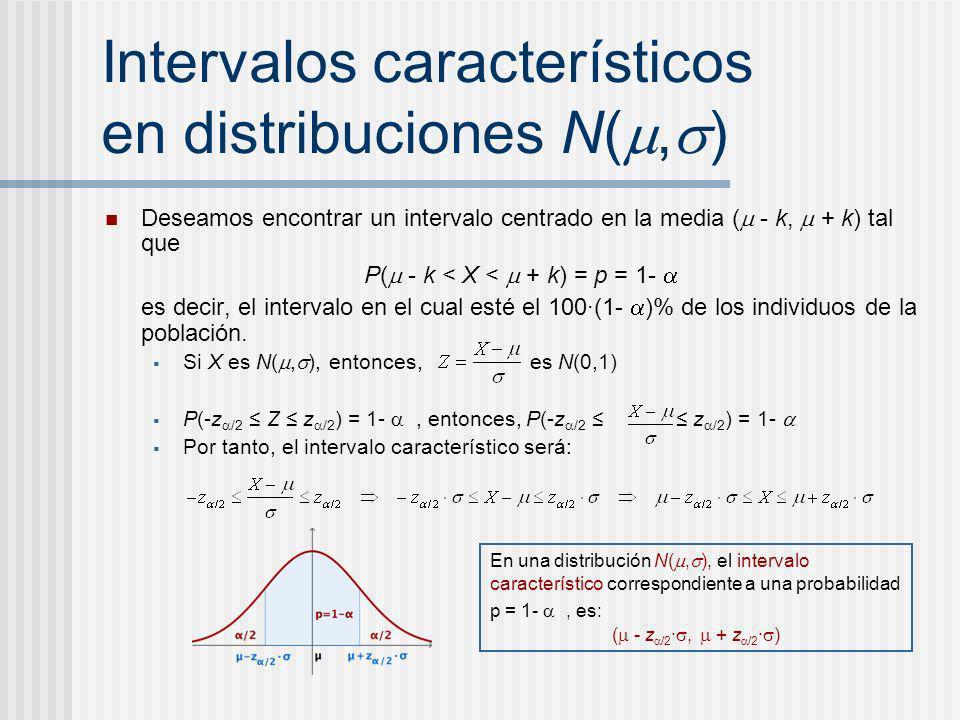 Intervalos característicos en distribuciones N(, ) Deseamos encontrar un intervalo centrado en la media ( - k, + k) tal que P( - k < X < + k) = p = 1-