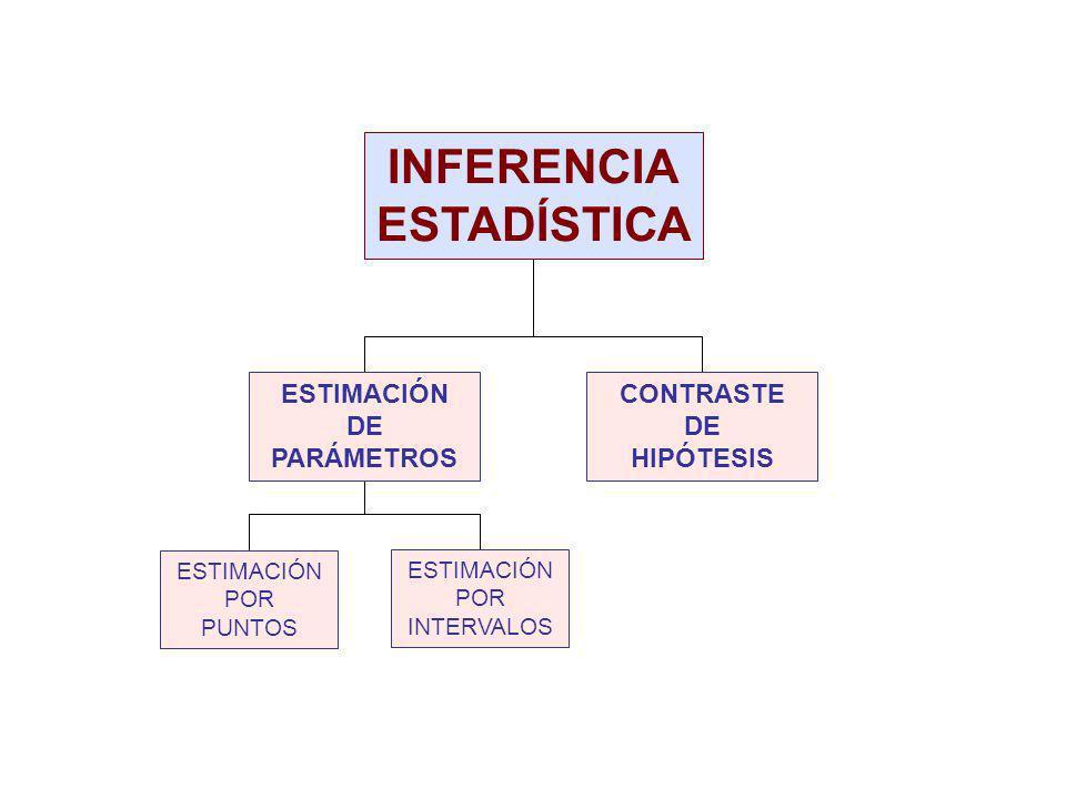 Ejemplo Una población está formada por sólo cinco elementos, con valores 3, 5, 7, 9 y 11.