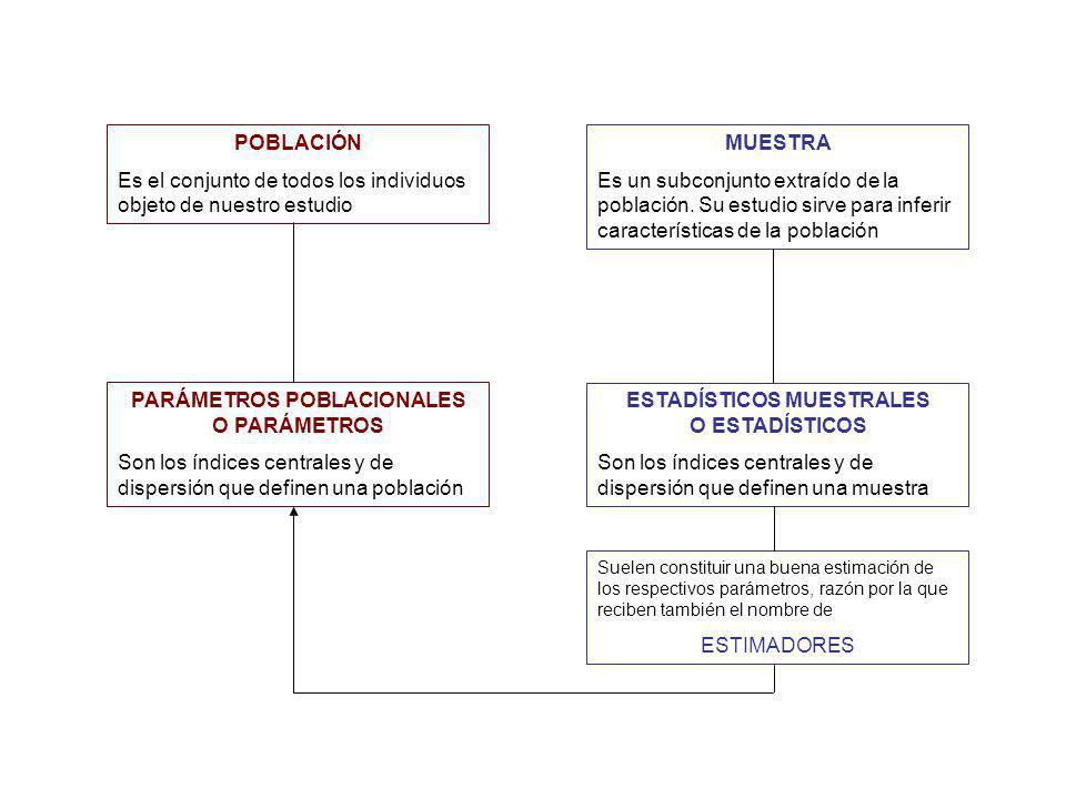 Métodos de muestreo Muestreo no aleatorio Los elementos de la población no tienen la misma probabilidad de ser incluidos en la muestra.