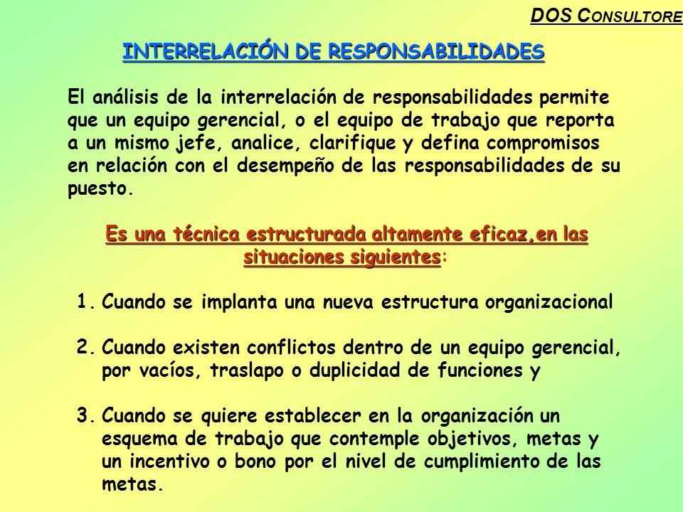 DOS C ONSULTORES INTERRELACIÓN DE RESPONSABILIDADES El análisis de la interrelación de responsabilidades permite que un equipo gerencial, o el equipo