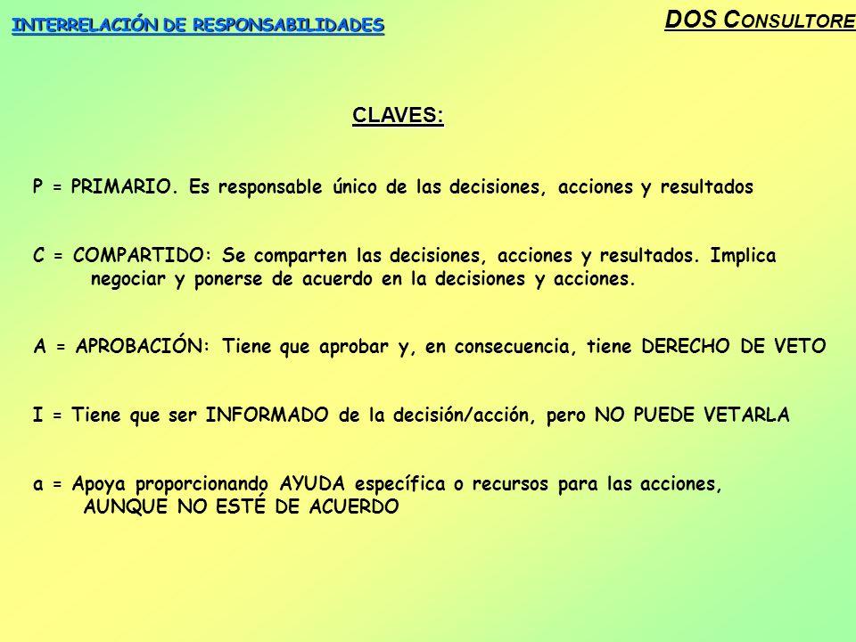 DOS C ONSULTORES INTERRELACIÓN DE RESPONSABILIDADES CLAVES: P = PRIMARIO.