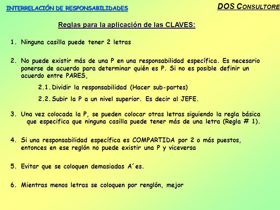 DOS C ONSULTORES INTERRELACIÓN DE RESPONSABILIDADES Reglas para la aplicación de las CLAVES: 1.Ninguna casilla puede tener 2 letras 2.No puede existir