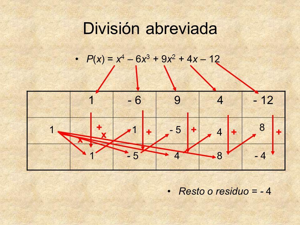 División abreviada P(x) = x 4 – 6x 3 + 9x 2 + 4x – 12 1- 694- 12 1 - 5 41 1 4 8 8 - 4 Resto o residuo = - 4 x x + + ++ +