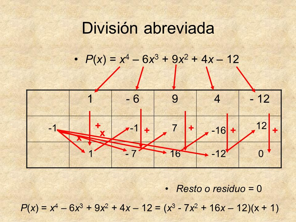 División abreviada Resto o residuo = 0 P(x) = x 4 – 6x 3 + 9x 2 + 4x – 12 = (x 3 - 7x 2 + 16x – 12)(x + 1) P(x) = x 4 – 6x 3 + 9x 2 + 4x – 12 1- 694-