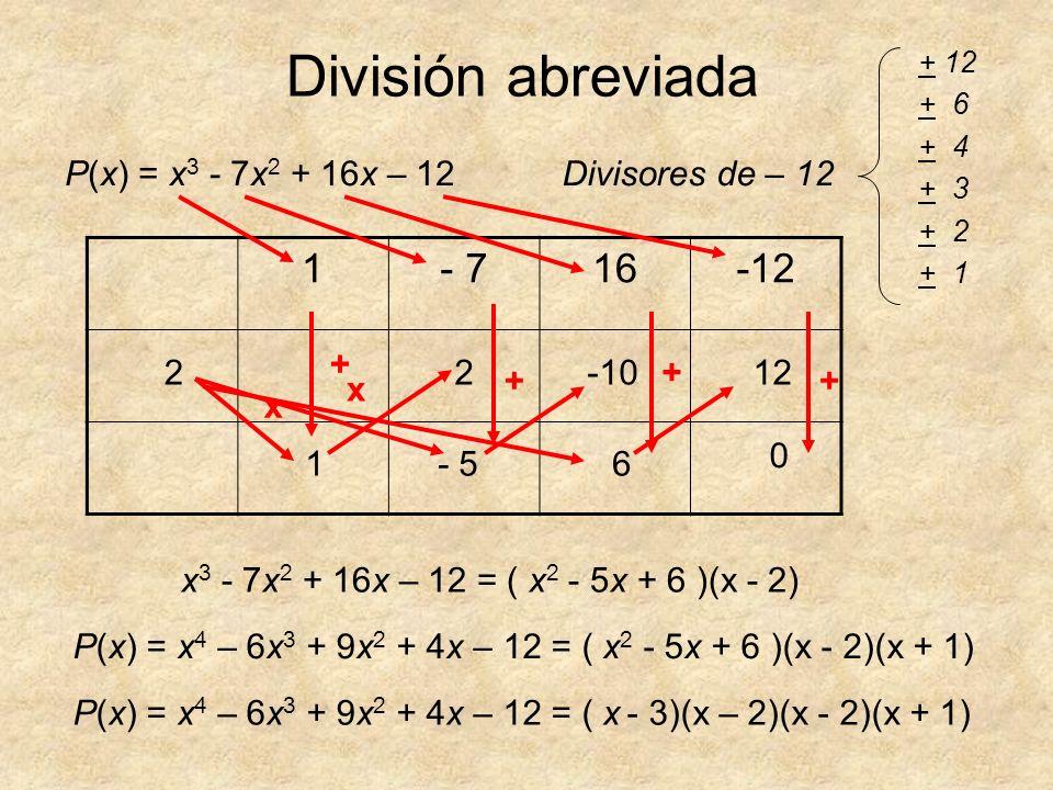 División abreviada P(x) = x 3 - 7x 2 + 16x – 12Divisores de – 12 + 12 + 6 + 4 + 3 + 2 + 1 1- 716-12 2 - 5 -10 61 212 0 x x + + + + x 3 - 7x 2 + 16x –