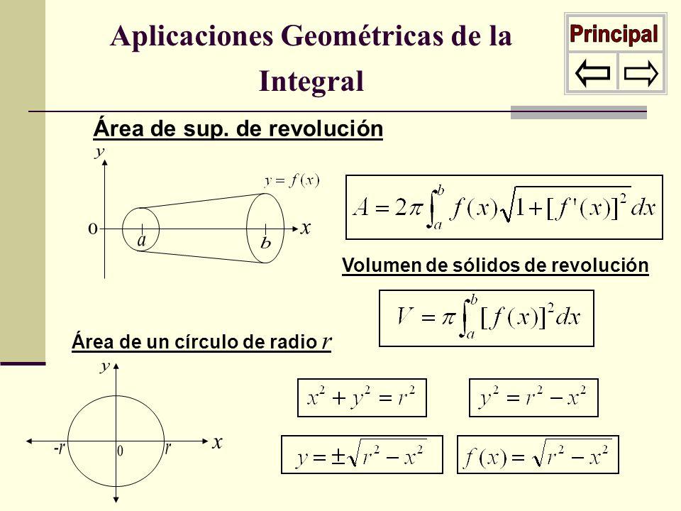 Aplicaciones Geométricas de la Integral Área de sup. de revolución Volumen de sólidos de revolución Área de un círculo de radio r