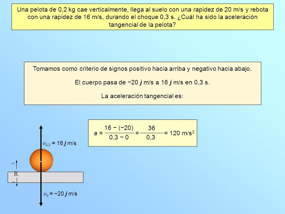 Una pelota de 0,2 kg cae verticalmente, llega al suelo con una rapidez de 20 m/s y rebota con una rapidez de 16 m/s, durando el choque 0,3 s.